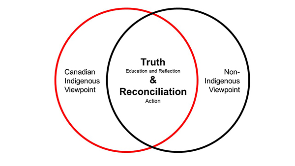 Truth and Reconciliation Infographic